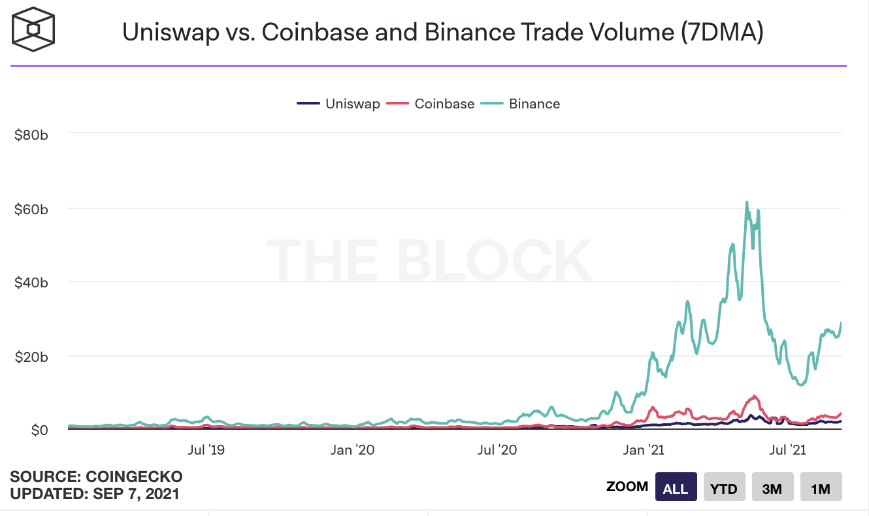 5、uniswap的交易量快赶上coinbase.png