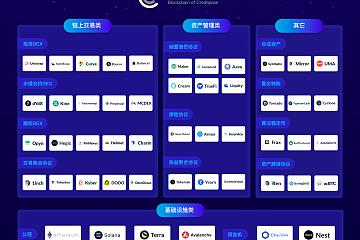 DeFi已成为区块链领域支柱型产业